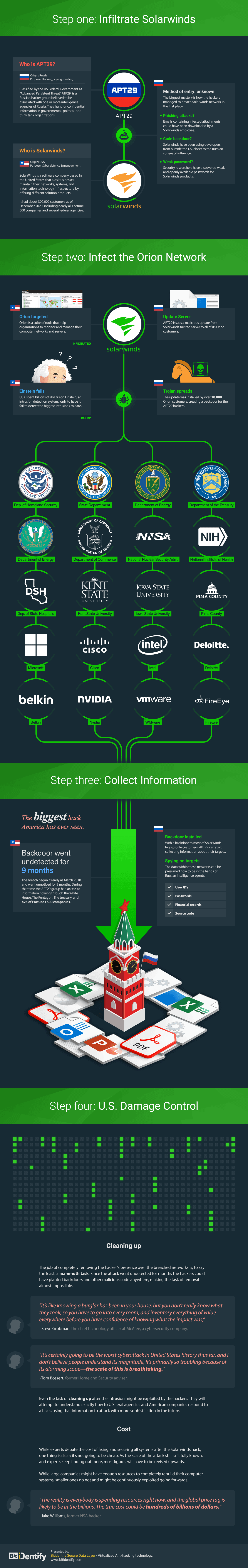 SolarWinds Hack Infographics